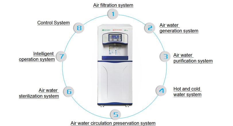 Atmospheric pure water generator HR-88H
