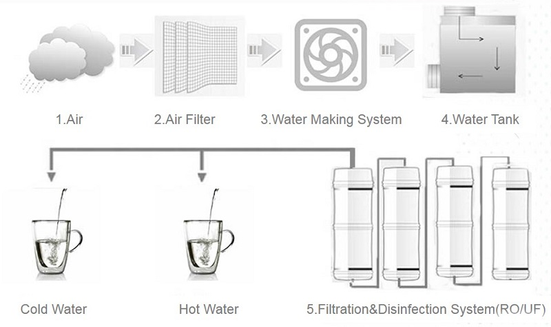 air water maker